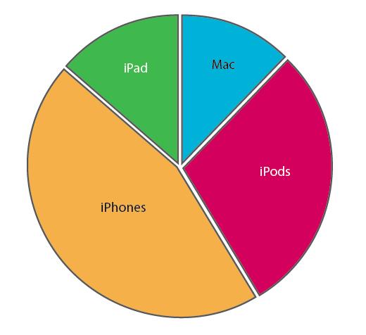 Zahlen der verkauften iPads iPhone Mac Apple und iPods