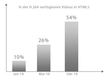 Verteilung der HTML5 Videos im Internet