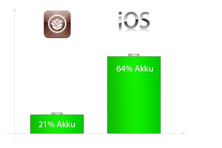 Vergleich iPhone Jailbreak mit iPhone originalsoftware