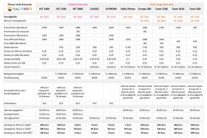 """Tarifvergleich Tmobile Orange """"Drei"""" und A1 Österreich Apple iPhone 4 günstiger"""