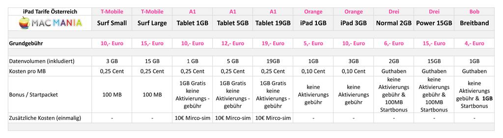 Tariftabelle für alle österreichischen iPad Tarife A1 - Tmobile