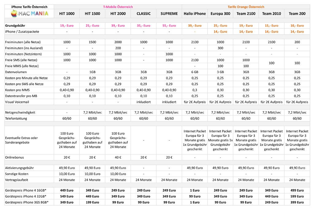 Tarife Orange und T-Mobile Österreich - Macmania