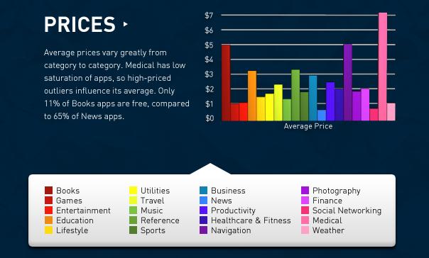 Apple News Österreich Mac Schweiz App Statistik Games App Store