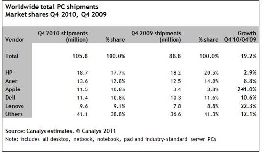 Apple PC Hersteller HP Asus Mac News Österreich Schweiz
