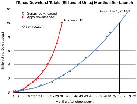 Apple Apps Stat iTunes, News, Österreich Mac Schweiz Downloads