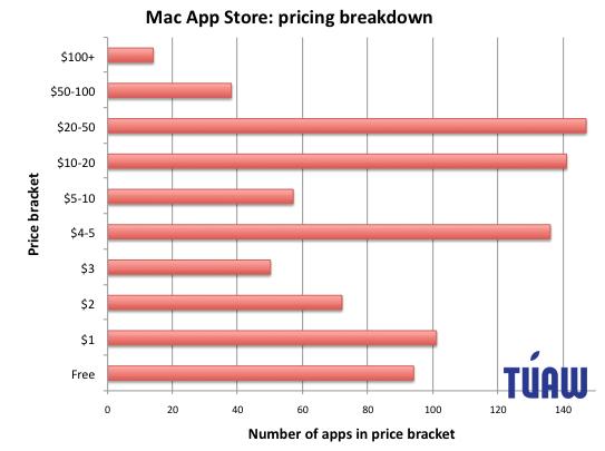 Apple News Österreich Mac Zahlen Mac App Store Preise
