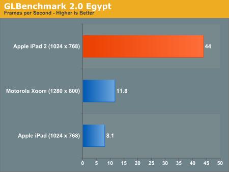 Apple iPad Benchmark iPad 2 Prozessor Speed kaufen