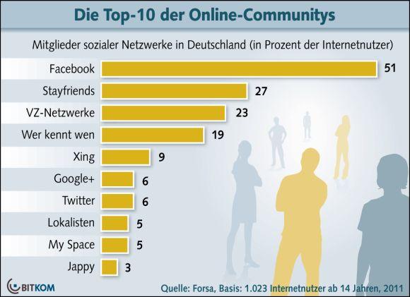 Soziale Netzwerke Facebook Google Plus Stayfriends