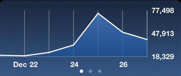 App Entwicklung, Charts auf iPad oder iPhone