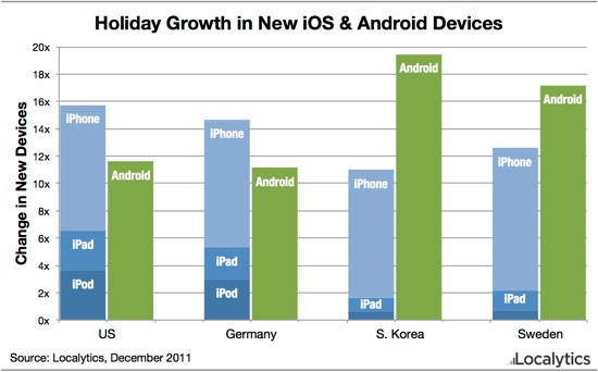 Apple News Statistik iPhone Weihnachten Mac
