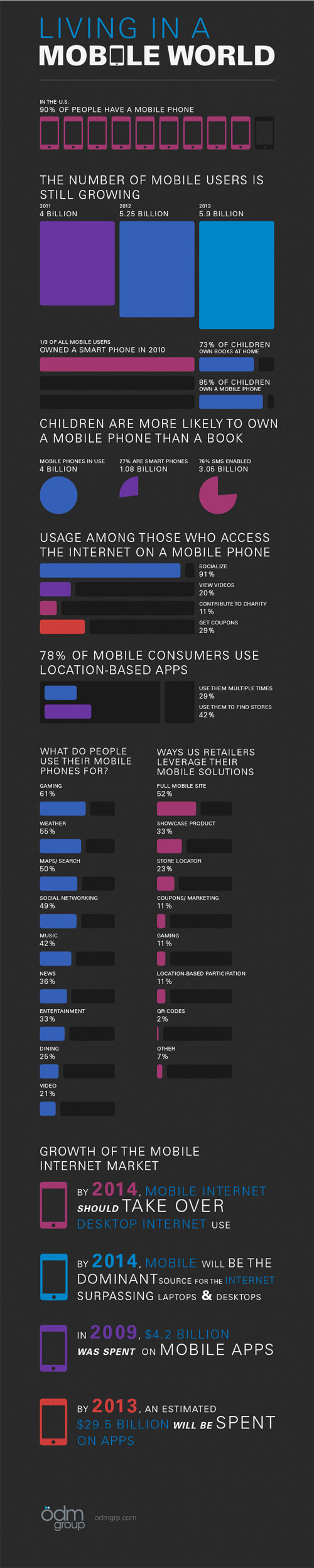 Mobile world, iPhone, Smartphones, News, Info, Mac