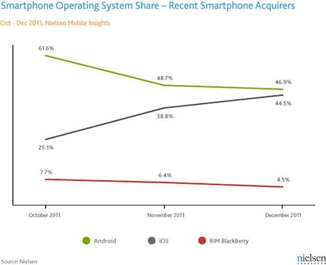 Apple und Android Marktanteil in den USA