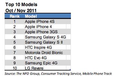 Top 10 Smartphones verkauft in Amerika