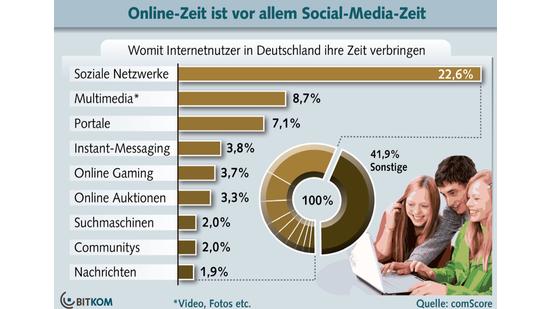 Soziale Netzwerke an der Spitze der Surfzeiten
