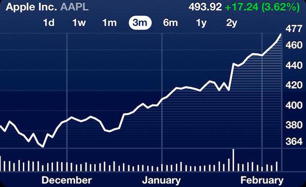 Apple Aktie auf Höchststand - Rekordwerte