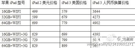 Preisliste für das neue iPad 3