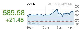 Apple Aktien steigen immer weiter