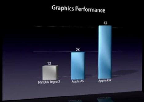 Grafik für die TEgra3