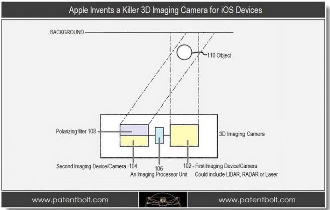 Apple News Österreich Mac 3D Kamera iPhone iPad 3D Bildschirm