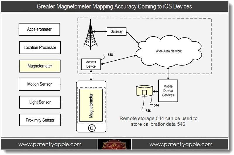 Apple News Österreich Mac News Patent iPhone Magnetometer