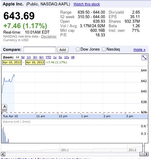 Apple News Aktien Mac Milliarden Börsenwert