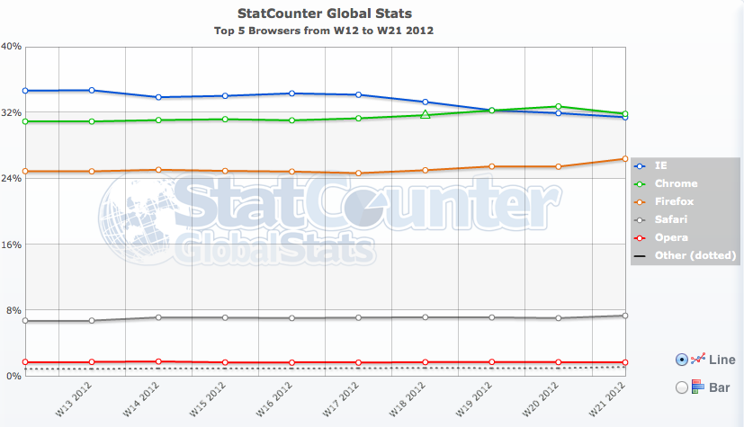 Apple, News Österreich Mac IE Chrome Mac Schweiz