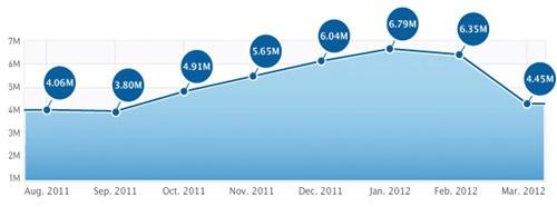 Statistik, Stats News Mac Info Deutschland Mac App Store