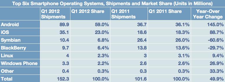 Apple News Österreich Mac Deutschland Schweiz News Mac iOs Marktanteil
