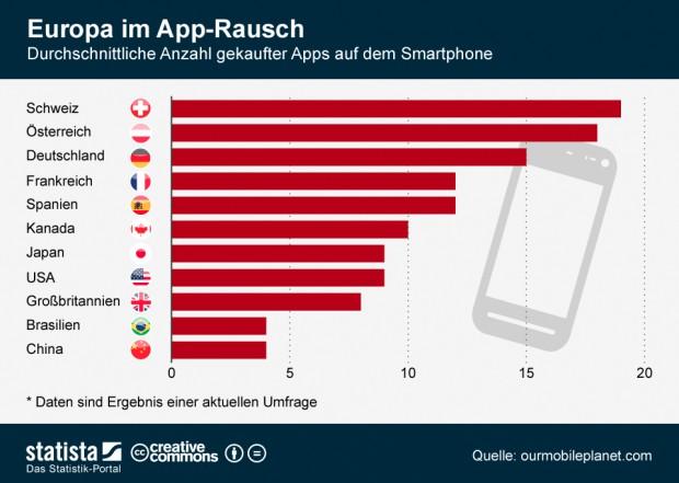 Apple News, Österreich Mac Deutschland, Schweiz News, Info, Grafik, App