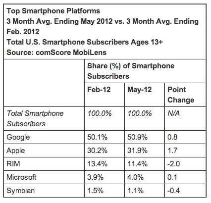 Apple gewinnt Marktanteil - RIM und Nokia verlieren