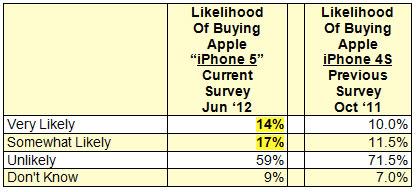 iPhone, Käufer Apple News, Österreich, Mac, Deutschland