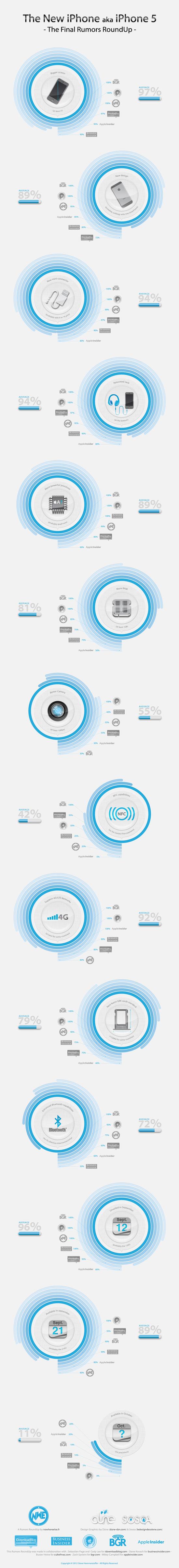 Infografik: iPhone-Gerüchtesammlung