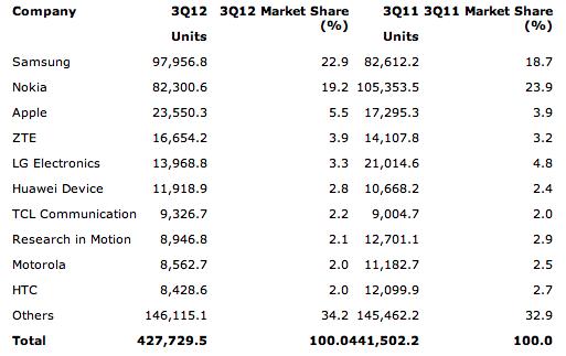 Weltweite Handyverkäufe im Überblick!
