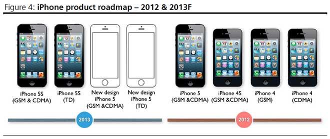 Im Gegensatz Zu Einigen Geruchten Wonach Apples Low Cost IPhone Uber Ein Grosseres 45 Zoll Display Verfugen Soll Wird Das Unternehmen Neue