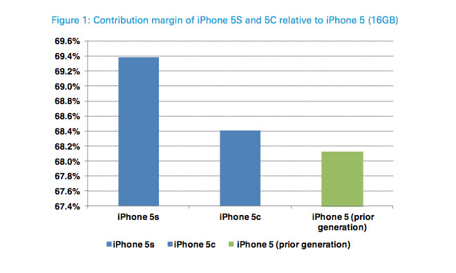 iphone5s5cmargin-20130930