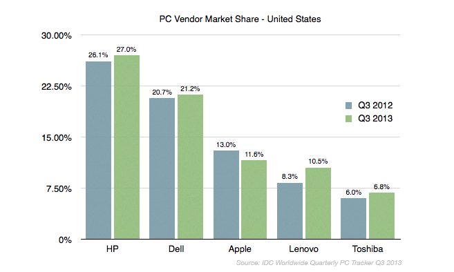 pc-vendor-share-IDC2-20131009