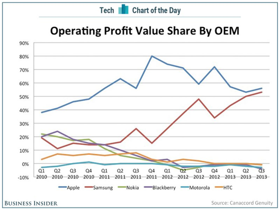 Profit Smartphones