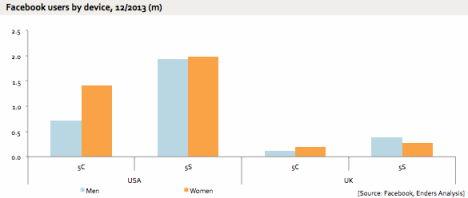 FB-Statistik-Geschlechter