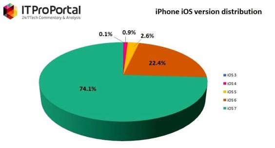 iOS_distribution_fullwidth-564x303