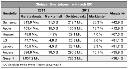 Smartphonemarkt