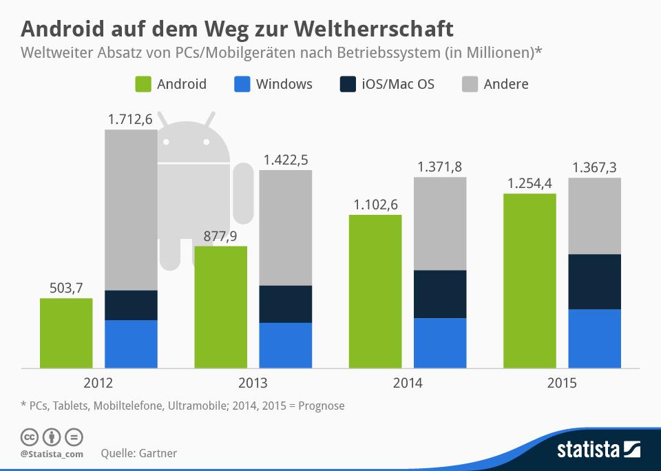 infografik_1756_Weltweiter_Absatz_von_PCs_und_mobilen_Geraeten_n