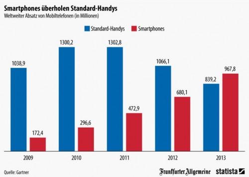 Handy-Markt-2013-500x355