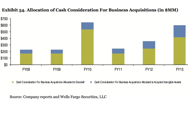 acquisitions-140130
