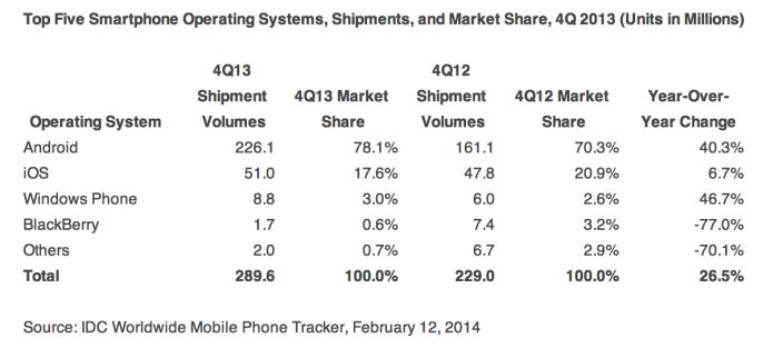 idc-q4-2013-smartphones-02