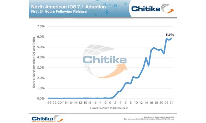 14.03.11-Chitika-iOS71
