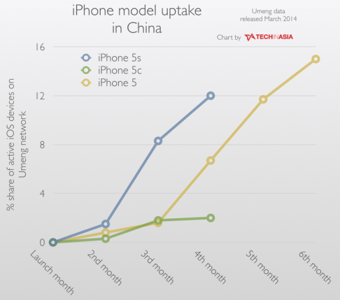 compared-to-the-iphone-5s-this-chart-shows-the-iphone-5c-has-bombed-in-china