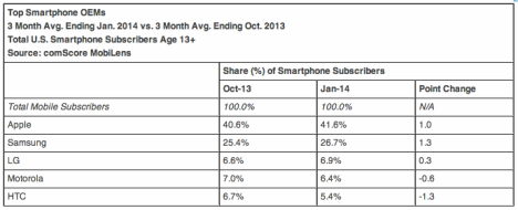 comscore-top-smartphone-hersteller