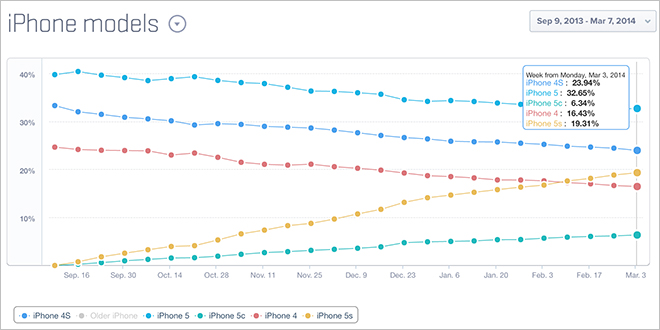 iPhone-Modelle - Verteilung