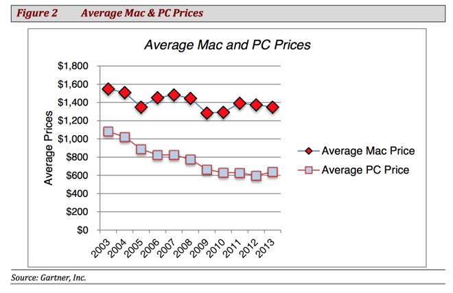 Preisevergleich Mac - PC