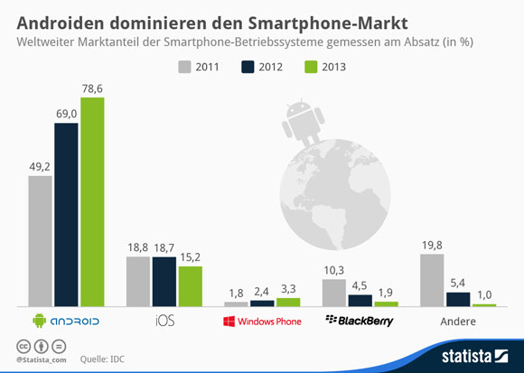 ds-Statista-android-1